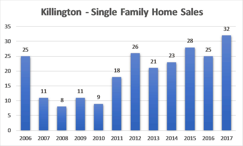 All Annual Sales - SFH- 3