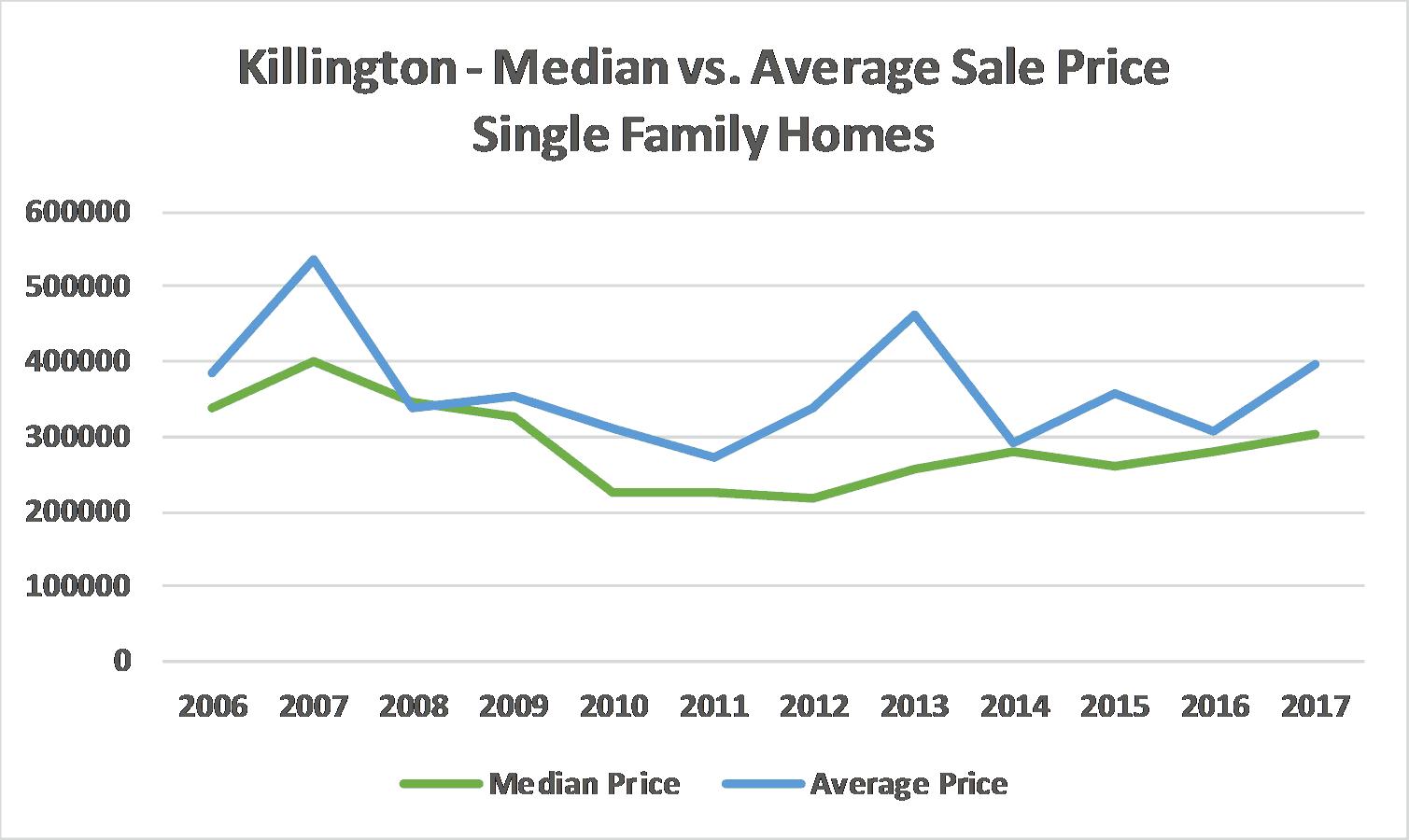all Median & Average Price - SFH- 2