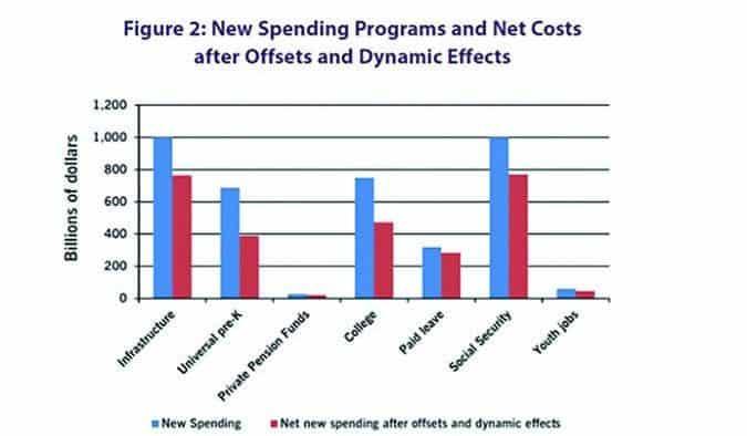 """Economist, others defend Sanders """"stimulus"""" plans as realistic"""