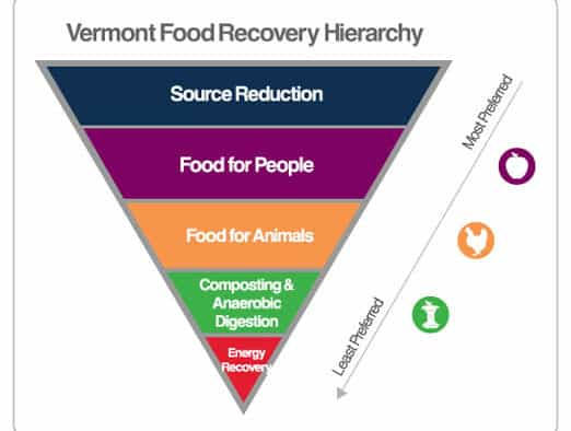 Food recovery plans increase utility, reduce waste