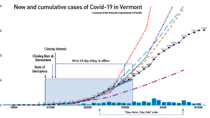 Vermont's response to  Covid-19, a timeline of executive orders