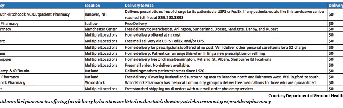 Local pharmacies still open, some deliver or offer pickup services