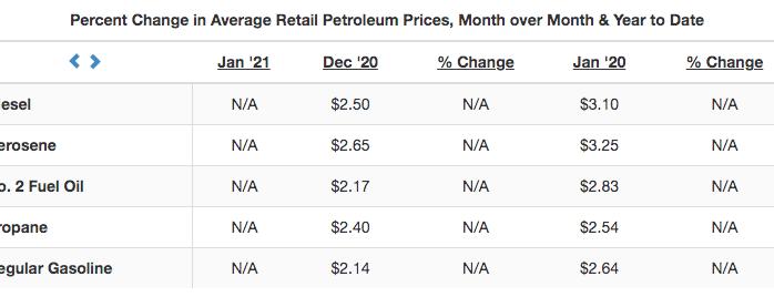 Heating prices in Vermont down versus last year