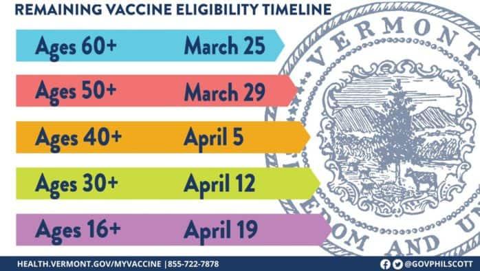 Gov. Scott details vaccination timeline for all age bands
