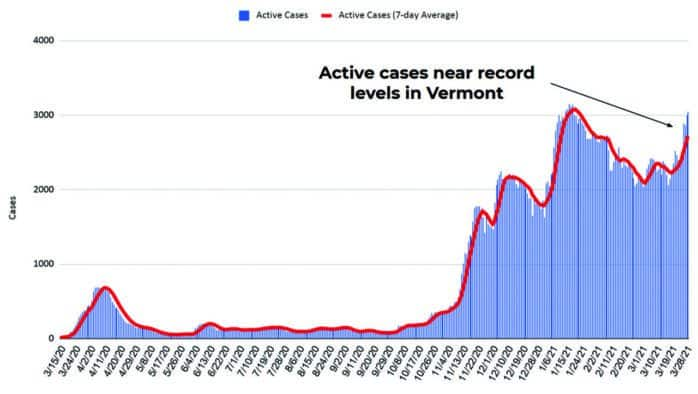 Record Covid cases driven by younger Vermonters