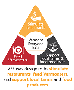 Everyone Eats brings hope to Vermonters; in addition to delicious meals