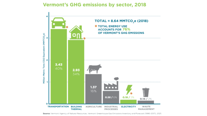 New report analyzes steps to achieve Vt climate commitments