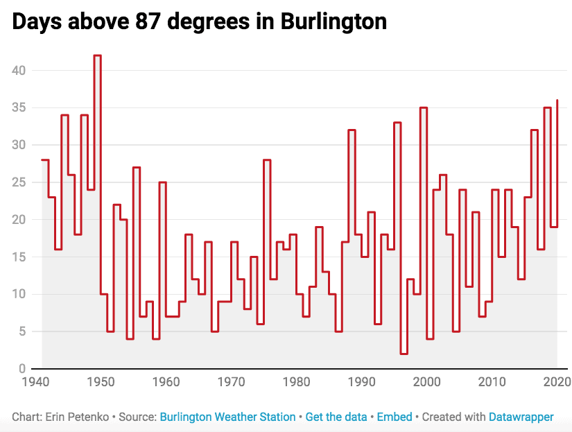 By Erin Petenko Chart illustrates days measured above 87 ° — the temperature demarcating a heatwave — in Burlington.